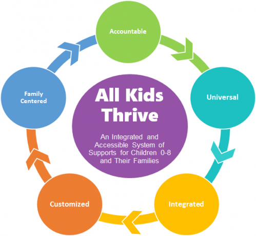 All Kids thrive Graphic