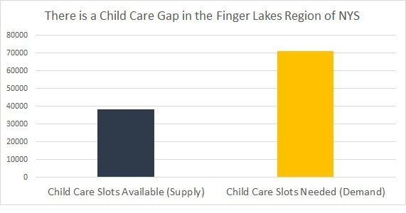 Child Care Gap