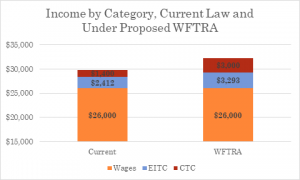 Income by Category, Current Law and Under Proposed WFTRA