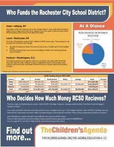 Where does the RCSD funding come from?